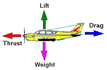 an analysis of the four main forces of flight in an aircraft